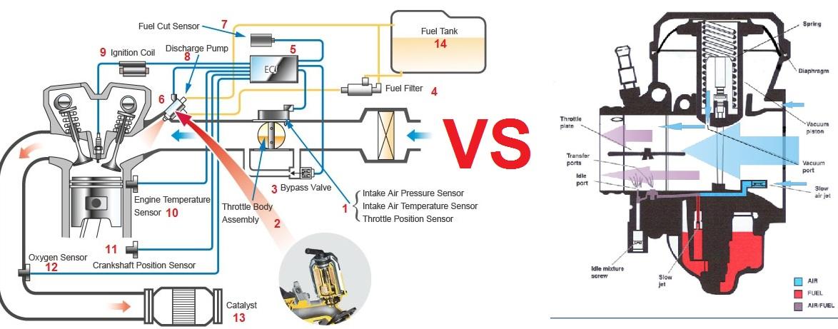 00-efi-vs-carbu Wiring Supra X on